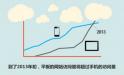 移动CRM领衔 企业应用的消费者化趋势走强